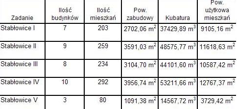 TBS Stabłowice