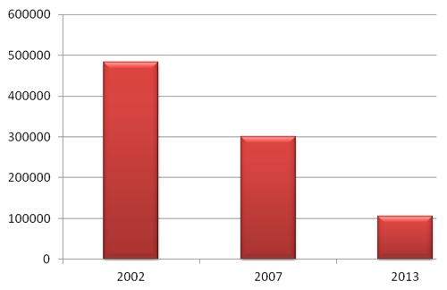 Opracowanie: Grupa Emmerson, Dział Badań i Analiz na podstawie danych GUS