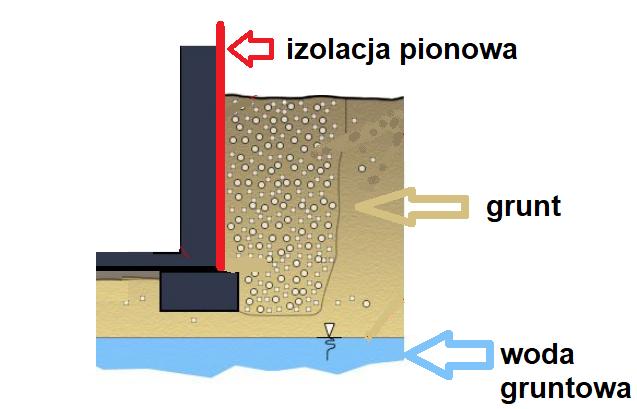 izolacja-pionowa-fundamentow